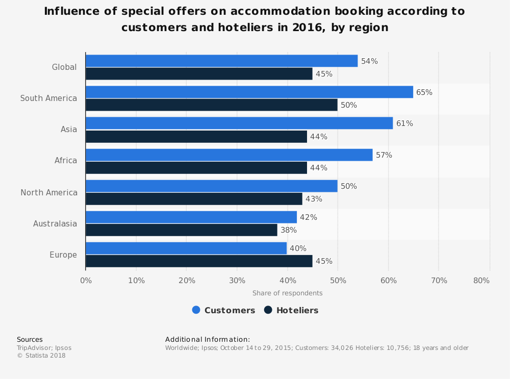 Statistic: Influence of special offers on accommodation booking according to customers and hoteliers in 2016, by region  | Statista