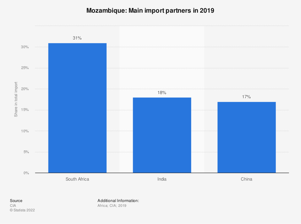Statistic: Mozambique: Main import partners in 2017 | Statista