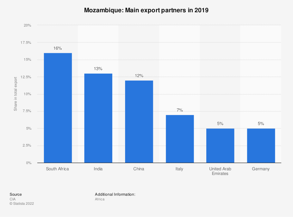 Statistic: Mozambique: Main export partners in 2017 | Statista