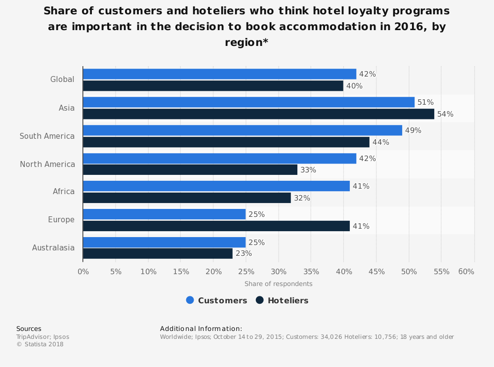 Statistic: Share of customers and hoteliers who think hotel loyalty programs are important in the decision to book accommodation in 2016, by region*  | Statista