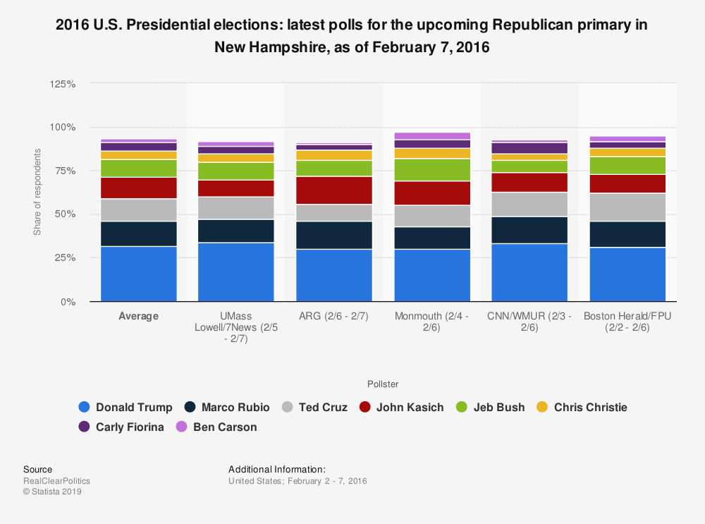 Statistic: 2016 U.S. Presidential elections: latest polls for the upcoming Republican primary in New Hampshire, as of February 7, 2016 | Statista