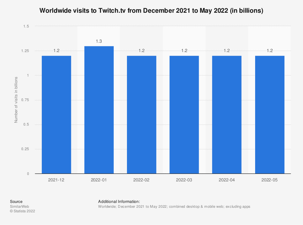 Statistic: Leading games on Twitch within first week of their release in 2015, by number of hours viewed (in millions) | Statista