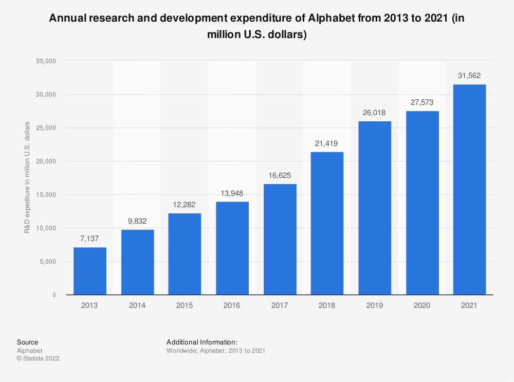Statistic: Annual research and development expenditure of Alphabet from 2013 to 2020 (in million U.S. dollars) | Statista