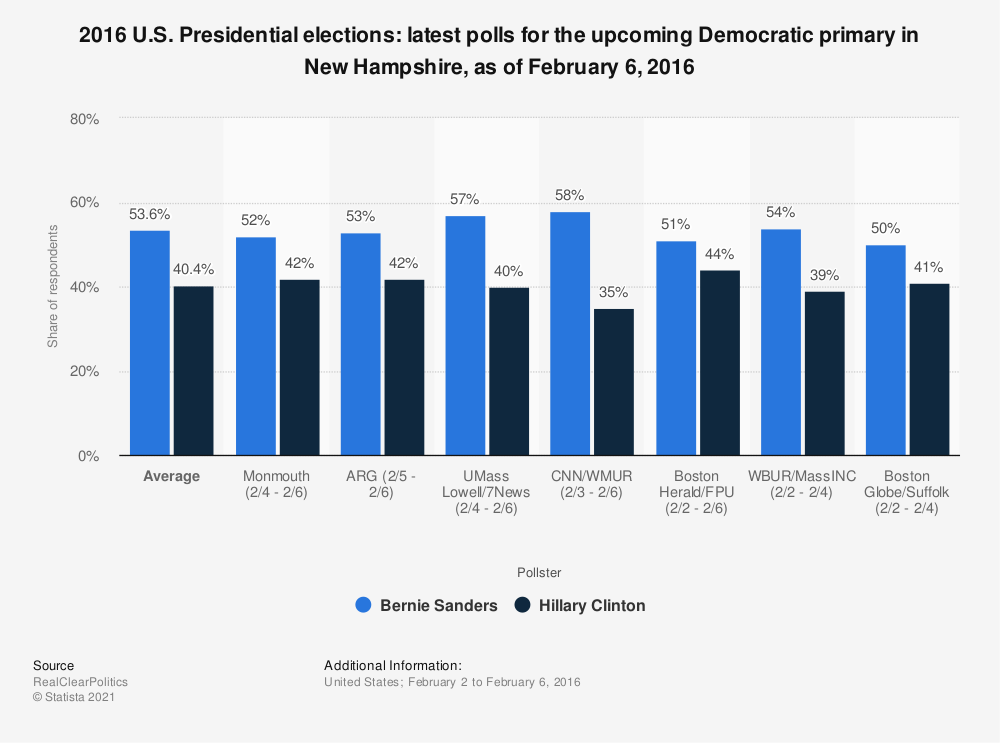 Statistic: 2016 U.S. Presidential elections: latest polls for the upcoming Democratic primary in New Hampshire, as of February 6, 2016 | Statista