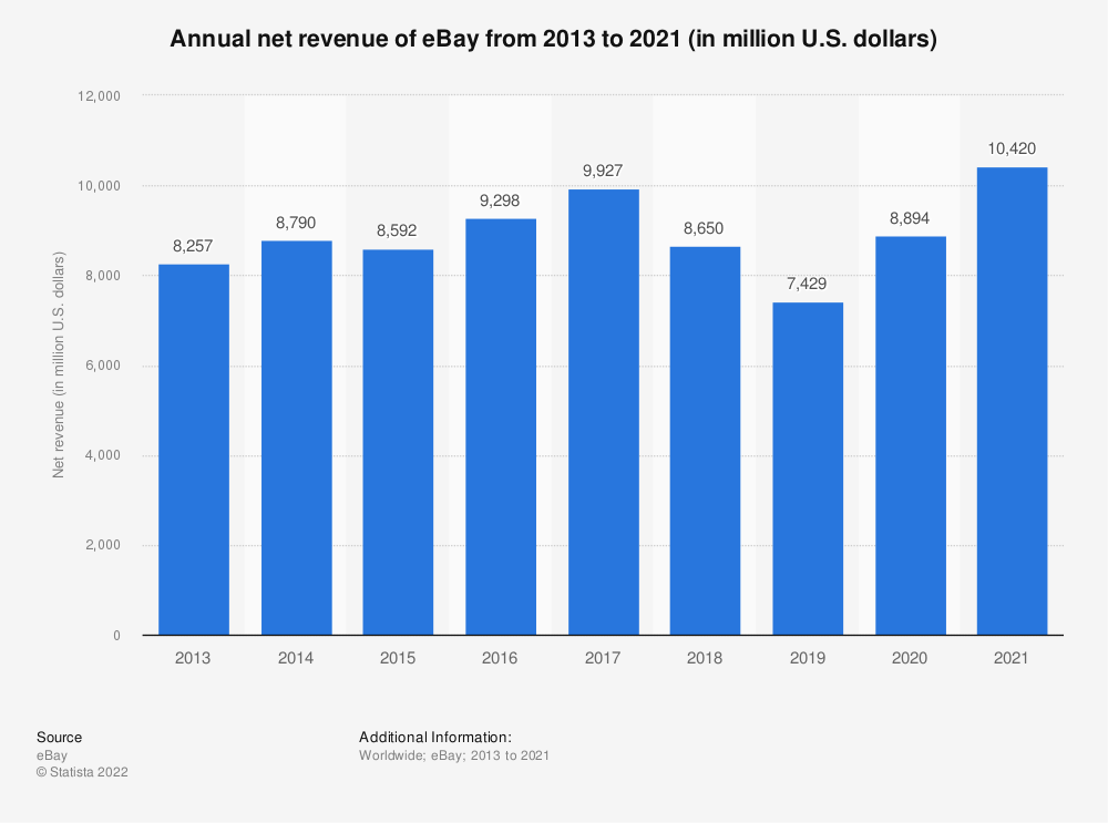 Statistic: eBay's annual net revenue from 2013 to 2018 (in million U.S. dollars) | Statista