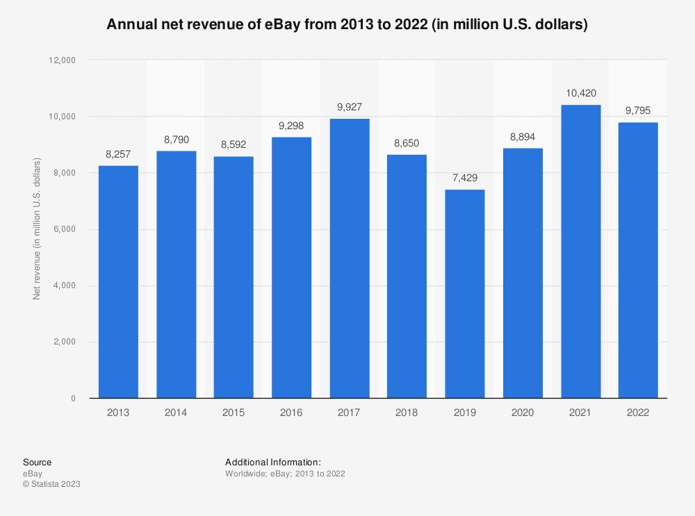 Statistic: eBay's annual net revenue from 2013 to 2018 (in million U.S. dollars) | Statista