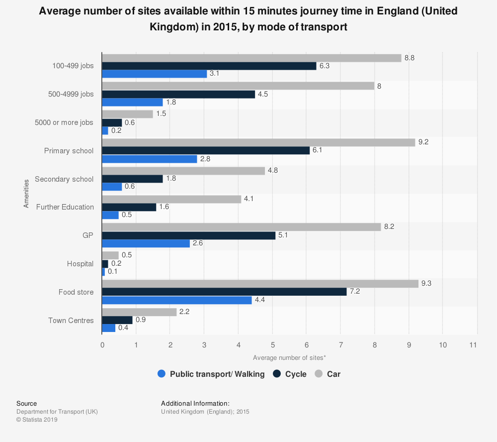 Statistic: Average number of sites available within 15 minutes journey time in England (United Kingdom) in 2015, by mode of transport | Statista