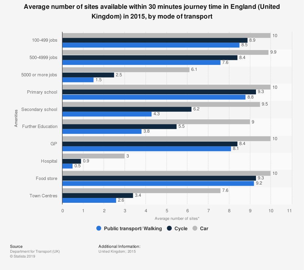 Statistic: Average number of sites available within 30 minutes journey time in England (United Kingdom) in 2015, by mode of transport | Statista