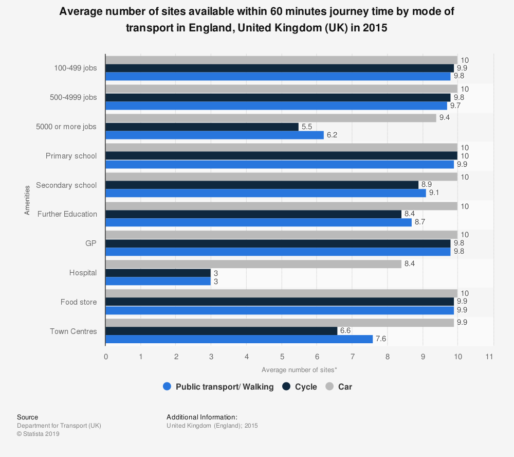 Statistic: Average number of sites available within 60 minutes journey time by mode of transport in England, United Kingdom (UK) in 2015 | Statista