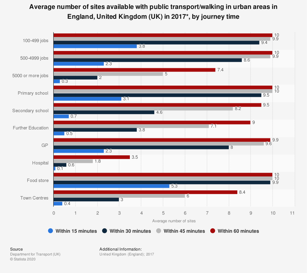 Statistic: Average number of sites available with public transport/walking in urban areas in England, United Kingdom (UK) in 2017*, by journey time | Statista