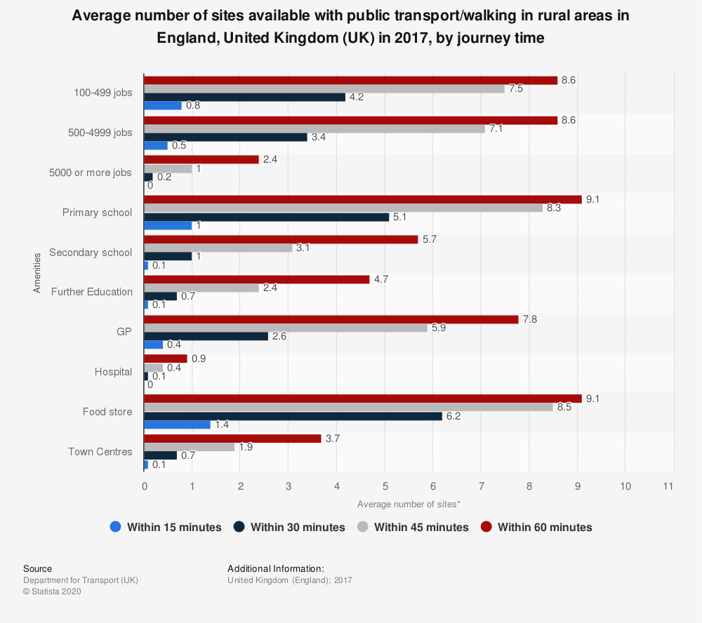 Statistic: Average number of sites available with public transport/walking in rural areas in England, United Kingdom (UK) in 2015, by journey time   Statista