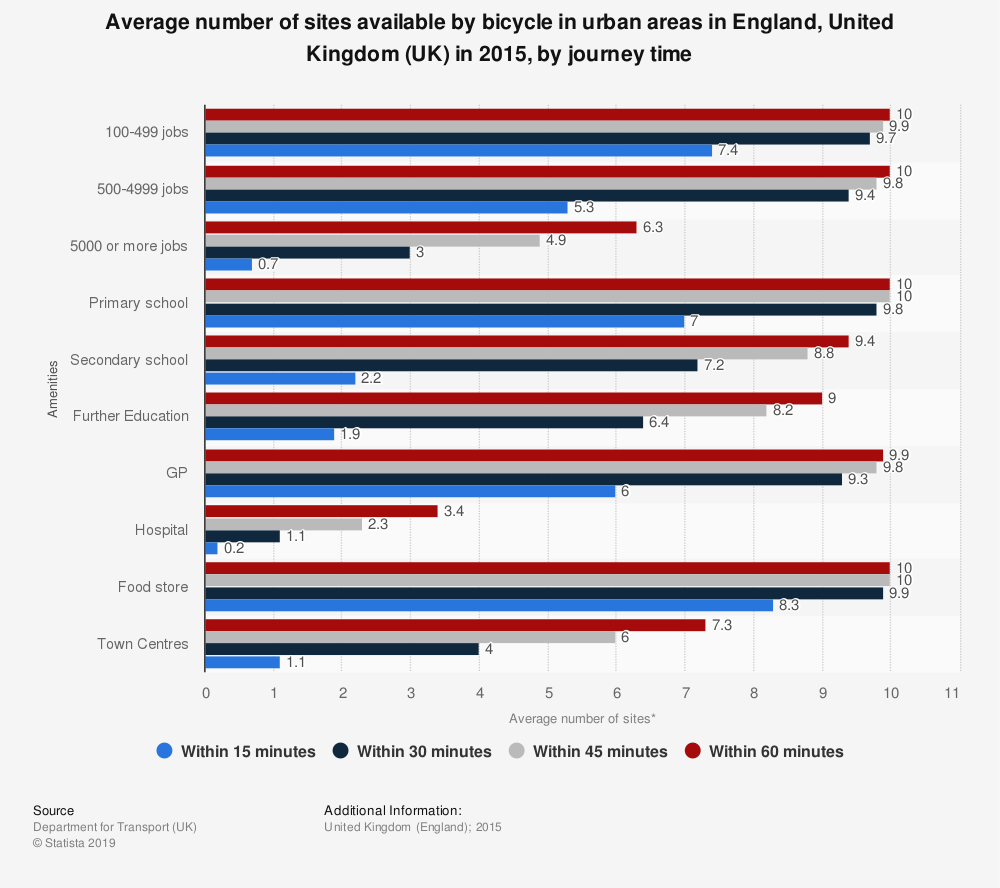 Statistic: Average number of sites available by bicycle in urban areas in England, United Kingdom (UK) in 2015, by journey time | Statista