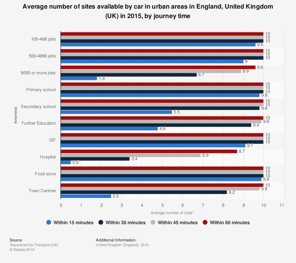 Statistic: Average number of sites available by car in urban areas in England, United Kingdom (UK) in 2015, by journey time | Statista