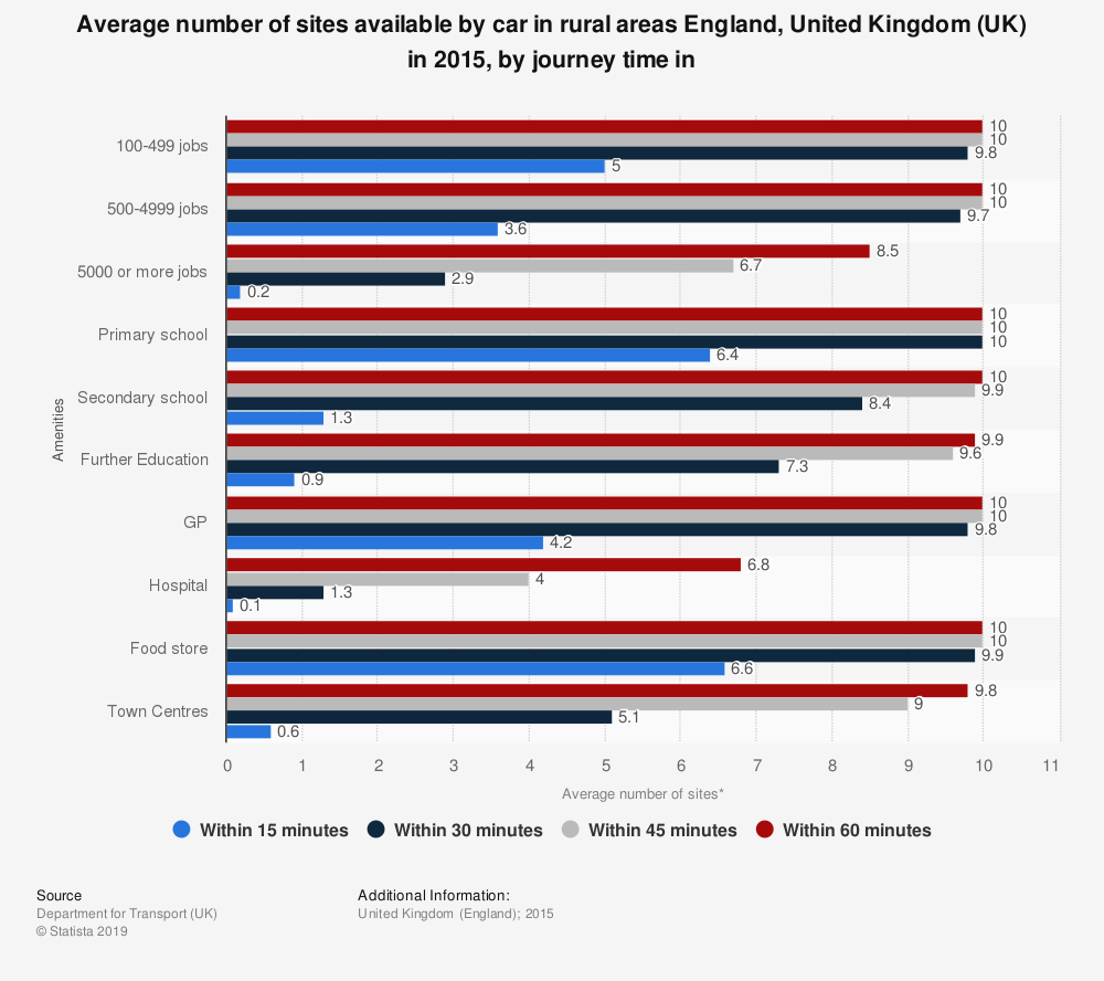 Statistic: Average number of sites available by car in rural areas England, United Kingdom (UK) in 2015, by journey time in | Statista