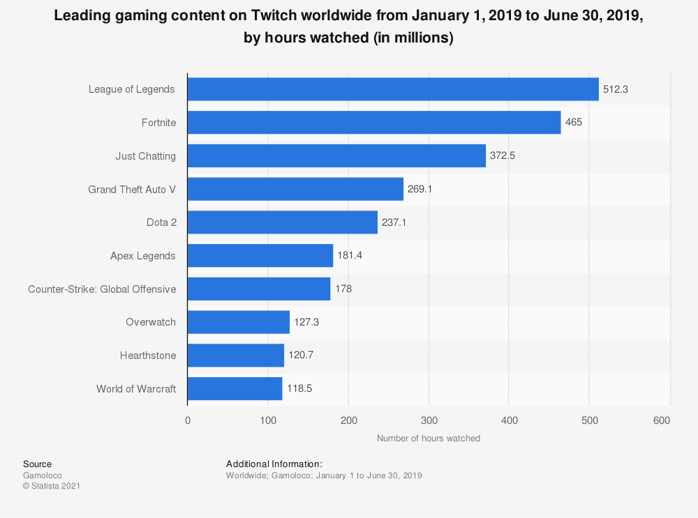 Statistic: Leading gaming content on Twitch worldwide from January 1, 2019 to June 30, 2019, by hours watched (in millions) | Statista
