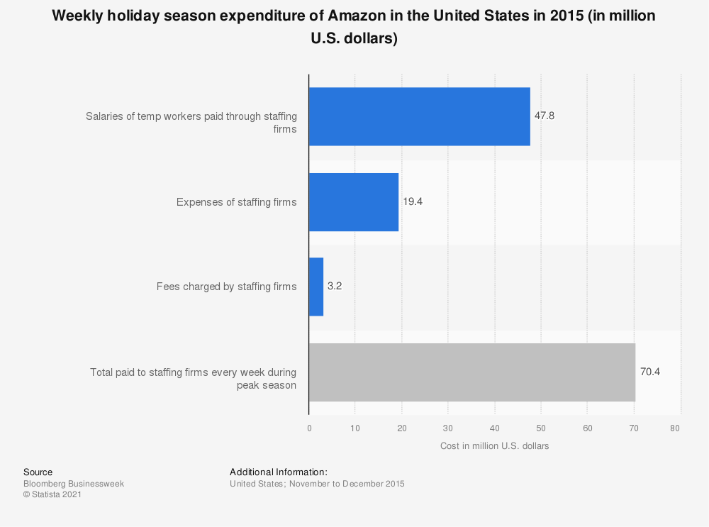Statistic: Weekly holiday season expenditure of Amazon in the United States in 2015 (in million U.S. dollars) | Statista