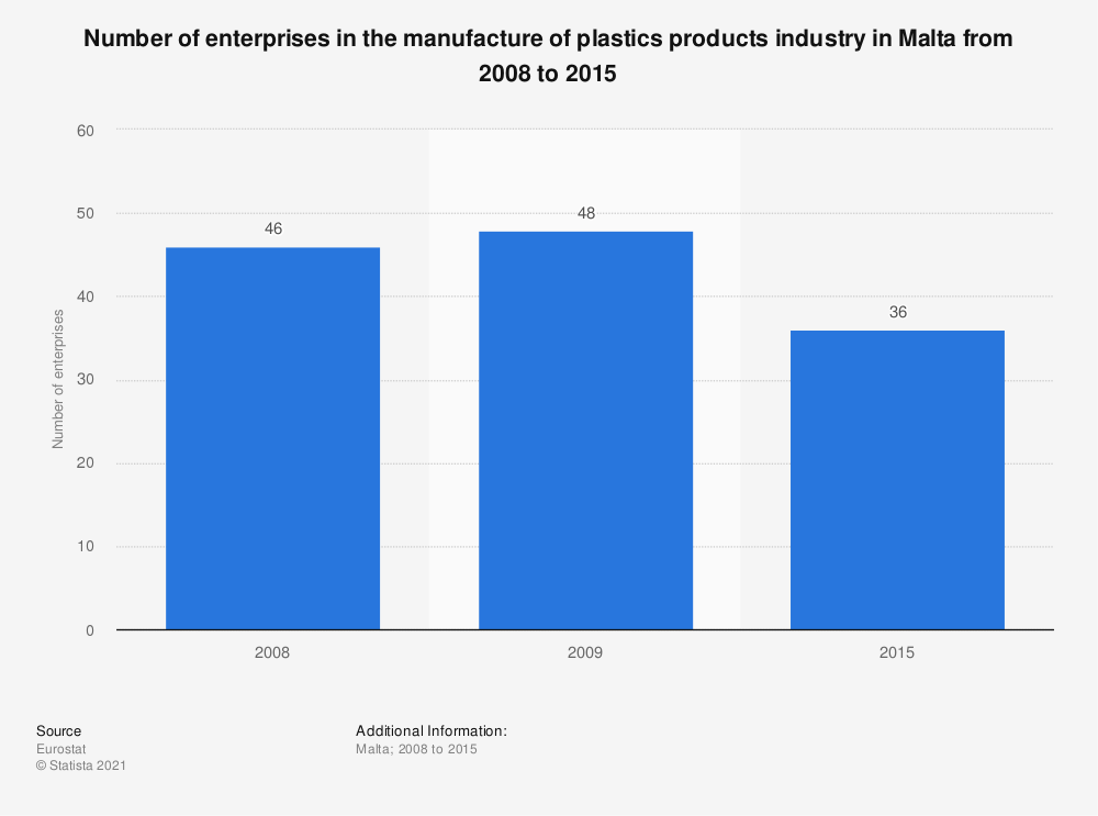 Statistic: Number of enterprises in the manufacture of plastics products industry in Malta from 2008 to 2015 | Statista