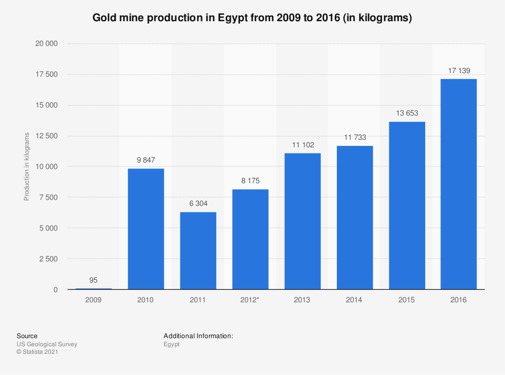 Statistic: Gold mine production in Egypt from 2009 to 2015 (in kilograms) | Statista