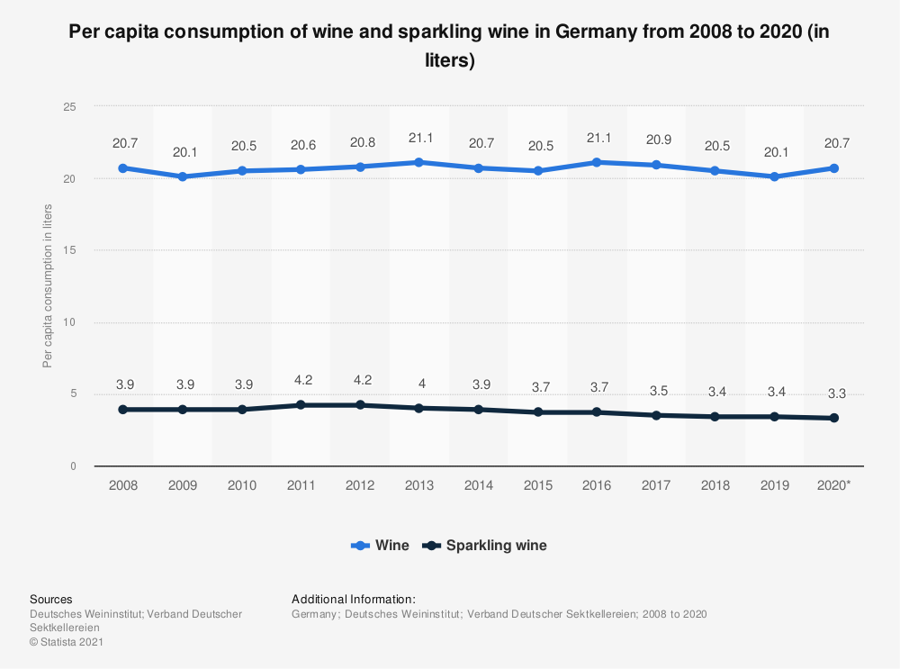 Statistic: Per capita consumption of wine and sparkling wine in Germany from 2008 to 2018 (in liters) | Statista