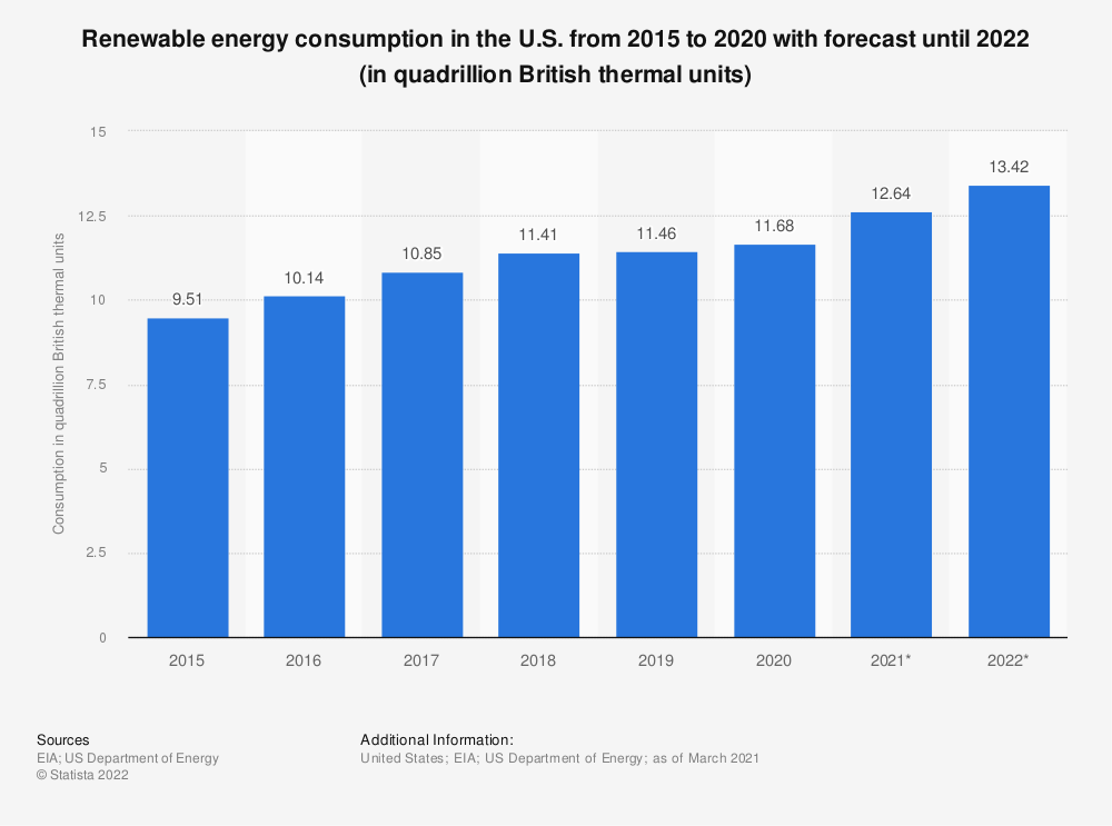 Statistic: Projection of renewable energy consumption in the U.S. from 2015 to 2020 (in quadrillion British thermal units) | Statista