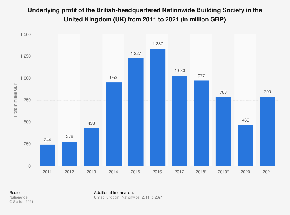 Statistic: Underlying profit of the British-headquartered Nationwide Building Society in the United Kingdom (UK) from 2011 to 2019 (in million GBP) | Statista
