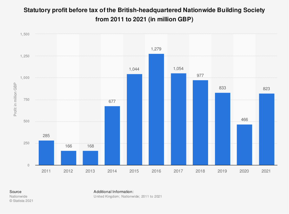 Statistic: Statutory profit before tax of the British-headquartered Nationwide Building Society from 2011 to 2020 (in million GBP) | Statista