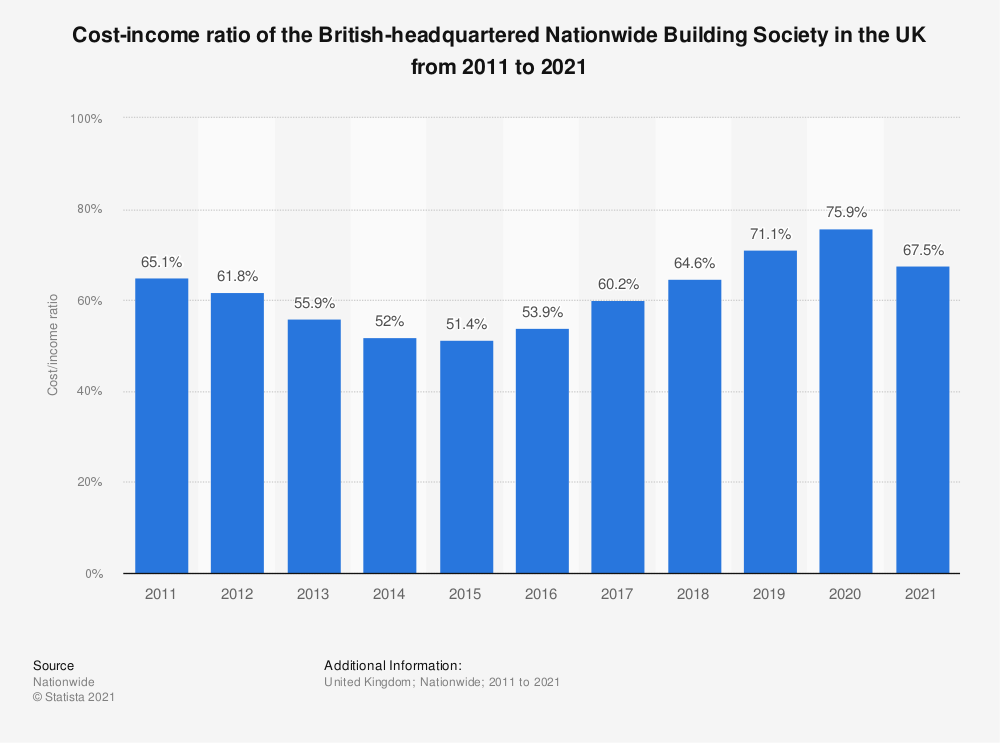 Statistic: Cost-income ratio of the British-headquartered Nationwide Building Society in the UK from 2011 to 2020 | Statista