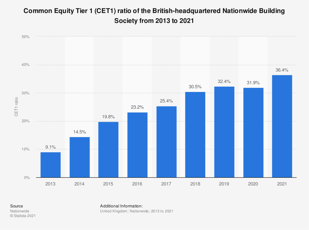 Statistic: Common Equity Tier 1 (CET1) ratio of the British-headquartered Nationwide Building Society from 2013 to 2018 | Statista