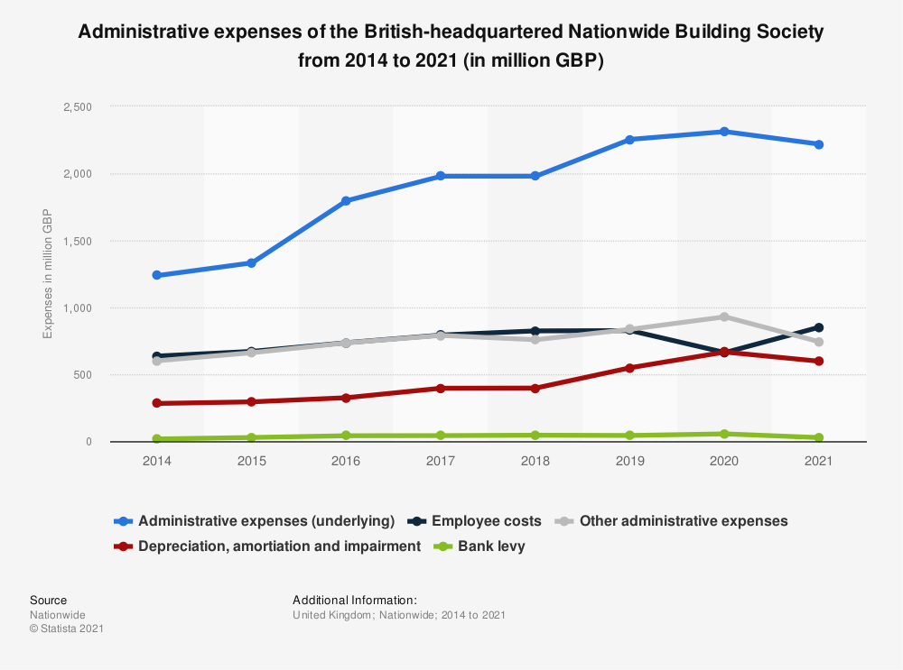 Statistic: Administrative expenses of the British-headquartered Nationwide Building Society from 2014 to 2019 (in million GBP) | Statista
