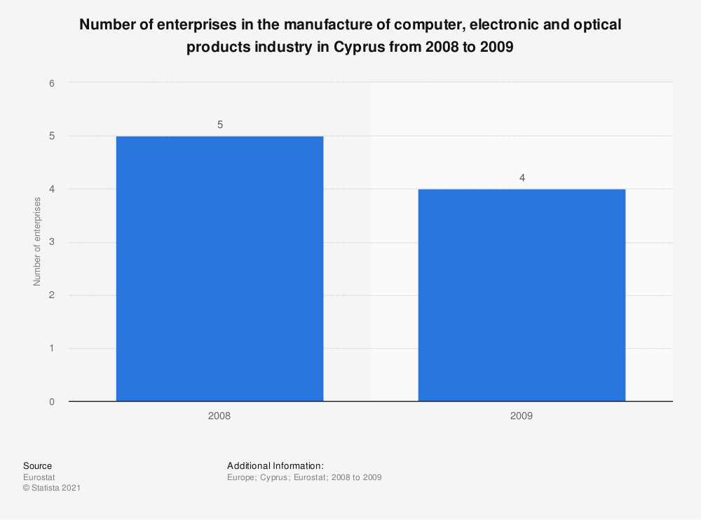 Statistic: Number of enterprises in the manufacture of computer, electronic and optical products industry in Cyprus from 2008 to 2009   Statista