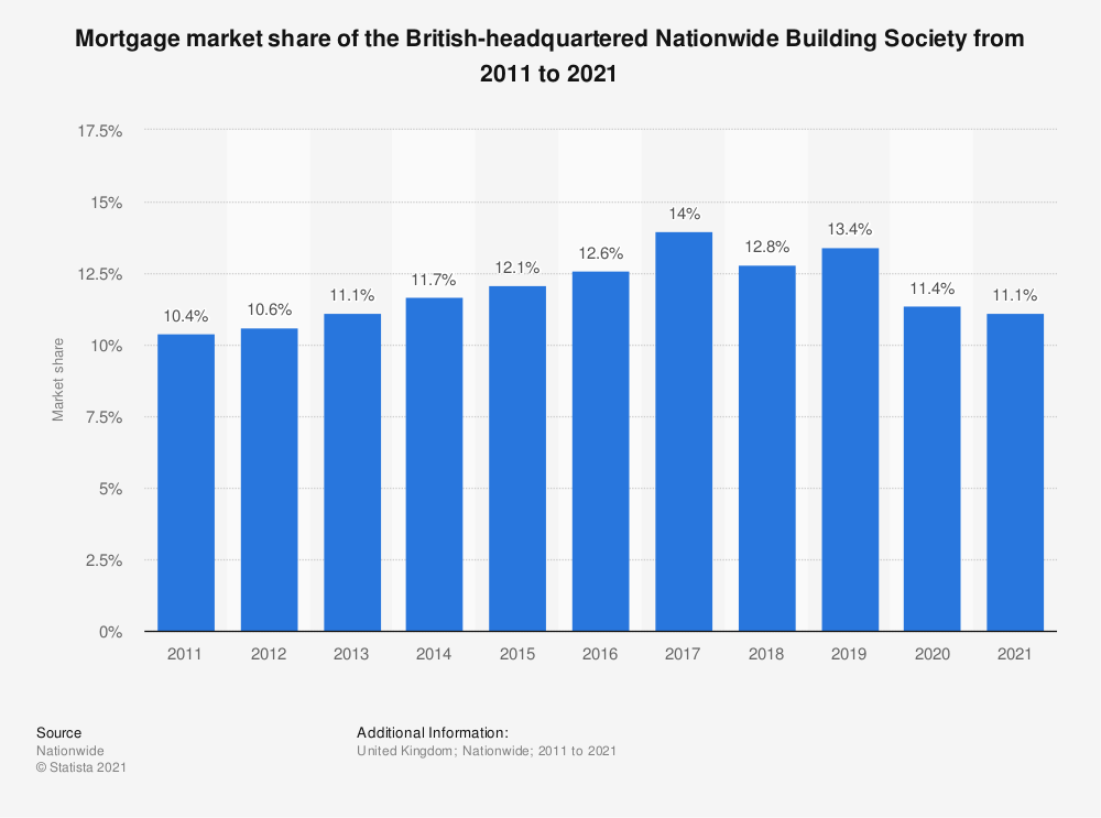 Statistic: Mortgage market share of the British-headquartered Nationwide Building Society from 2011 to 2019 | Statista