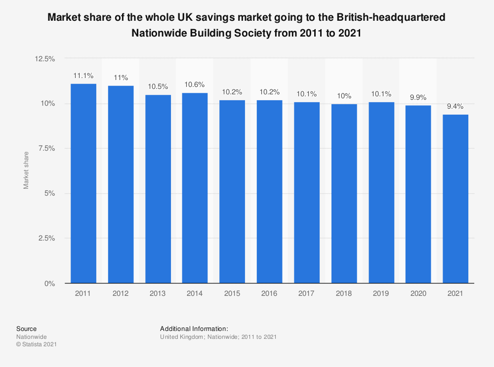 Statistic: Market share of the whole UK savings market going to the British-headquartered Nationwide Building Society from 2011 to 2019 | Statista