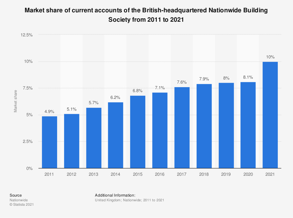 Statistic: Market share of current accounts of the British-headquartered Nationwide Building Society from 2011 to 2020   Statista
