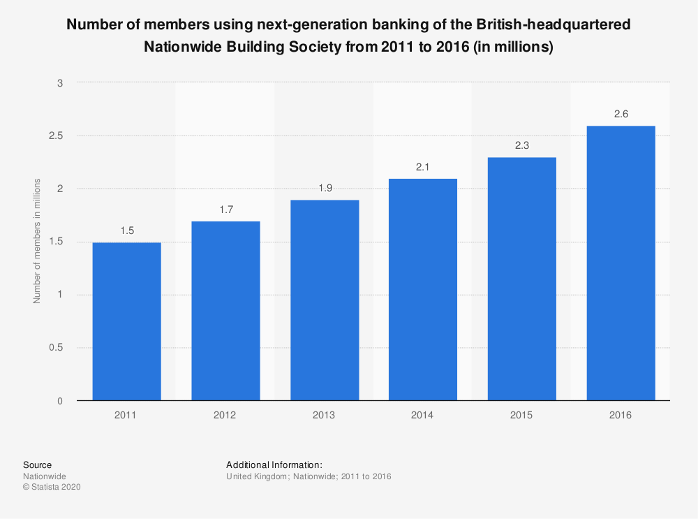 Statistic: Number of members using next-generation banking of the British-headquartered Nationwide Building Society from 2011 to 2016 (in millions) | Statista