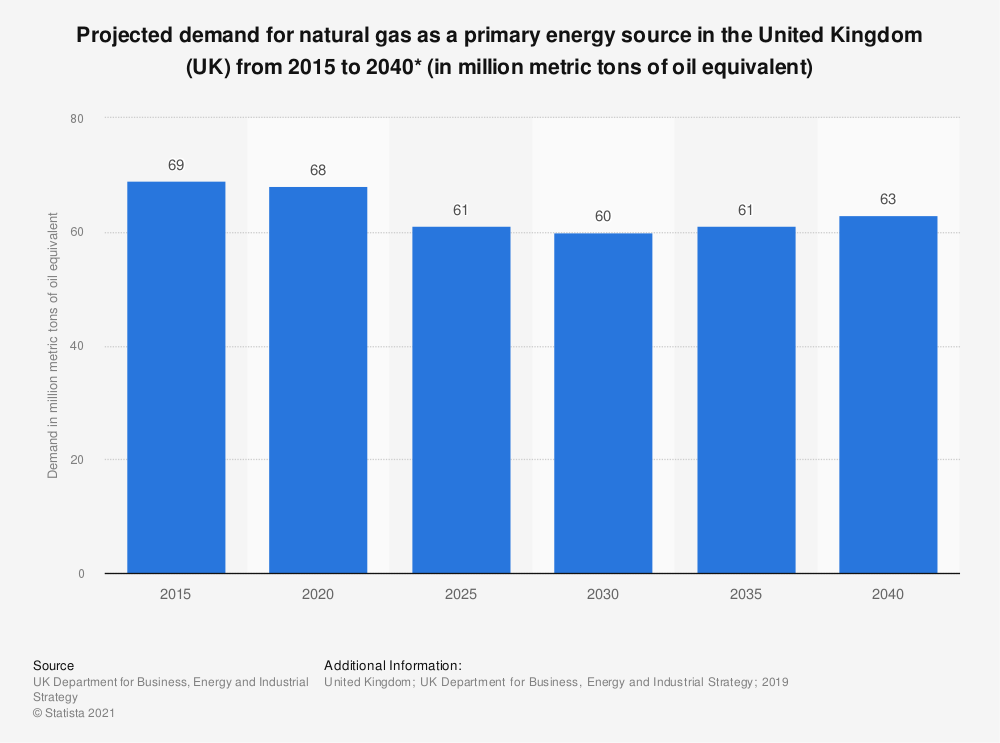 Statistic: Projected demand for natural gas as a primary energy source in the United Kingdom (UK) 2015 to 2035 (in Mtoe*) | Statista