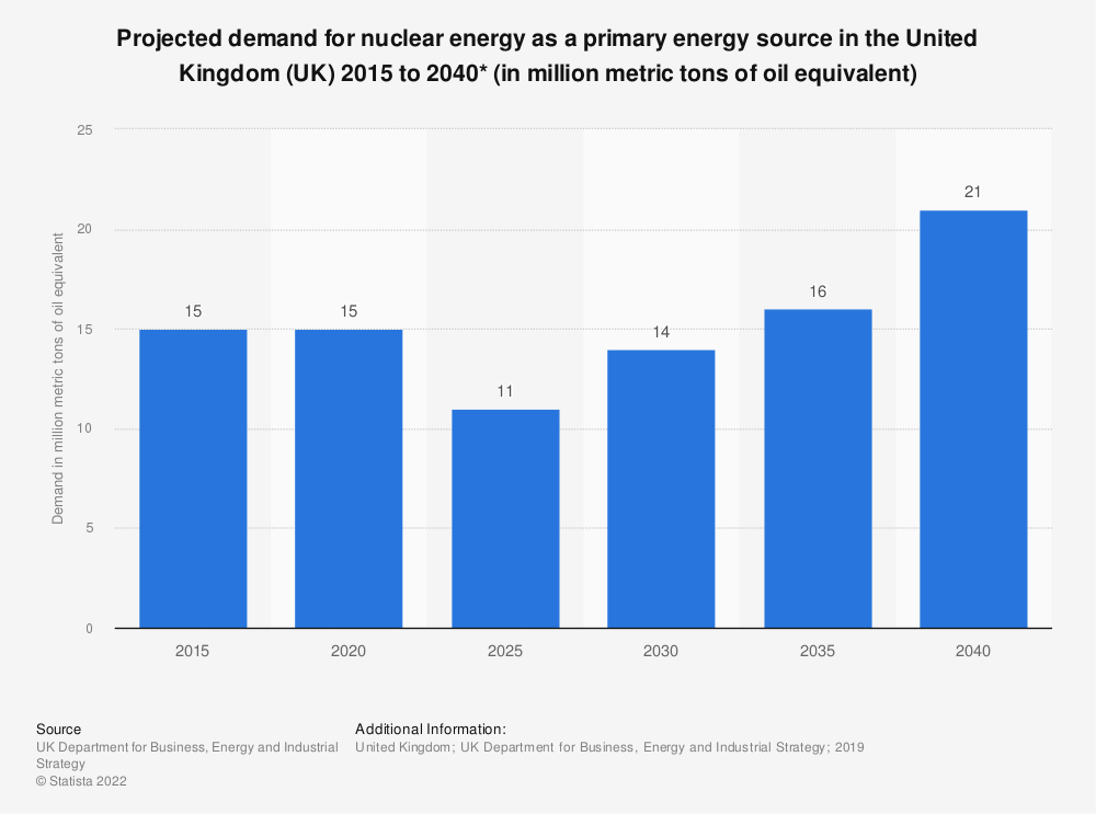 Statistic: Projected demand for nuclear energy as a primary energy source in the United Kingdom (UK) 2015 to 2035 (in Mtoe*) | Statista