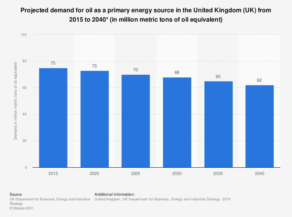 Statistic: Projected demand for oil as a primary energy source in the United Kingdom (UK) 2015 to 2035 (in Mtoe*) | Statista