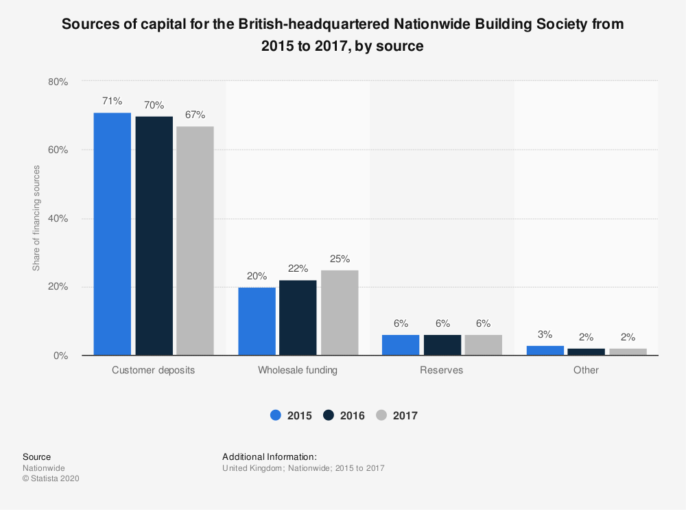 Statistic: Sources of capital for the British-headquartered Nationwide Building Society from 2015 to 2017, by source | Statista