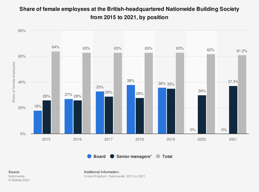 Statistic: Share of female employees at the British-headquartered Nationwide Building Society from 2015 to 2018, by position | Statista
