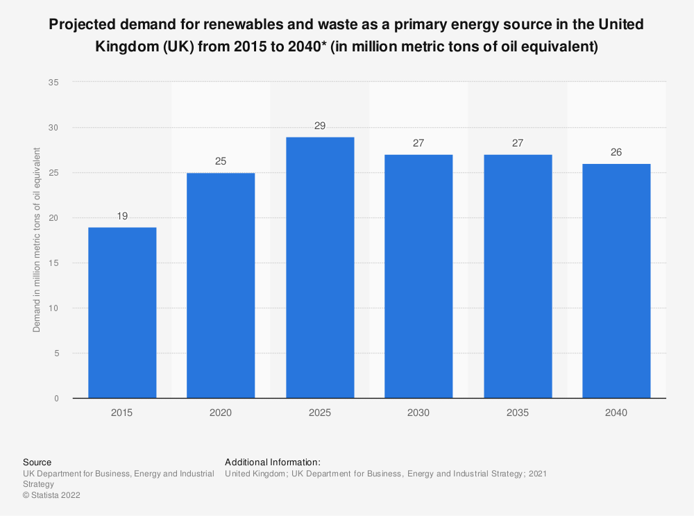 Statistic: Projected demand for renewables and waste as a primary energy source in the United Kingdom (UK) from 2015 to 2040* (in million metric tons of oil equivalent)   Statista