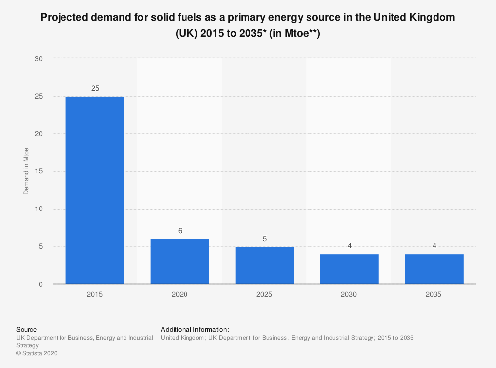 Statistic: Projected demand for solid fuels as a primary energy source in the United Kingdom (UK) 2015 to 2035* (in Mtoe**) | Statista