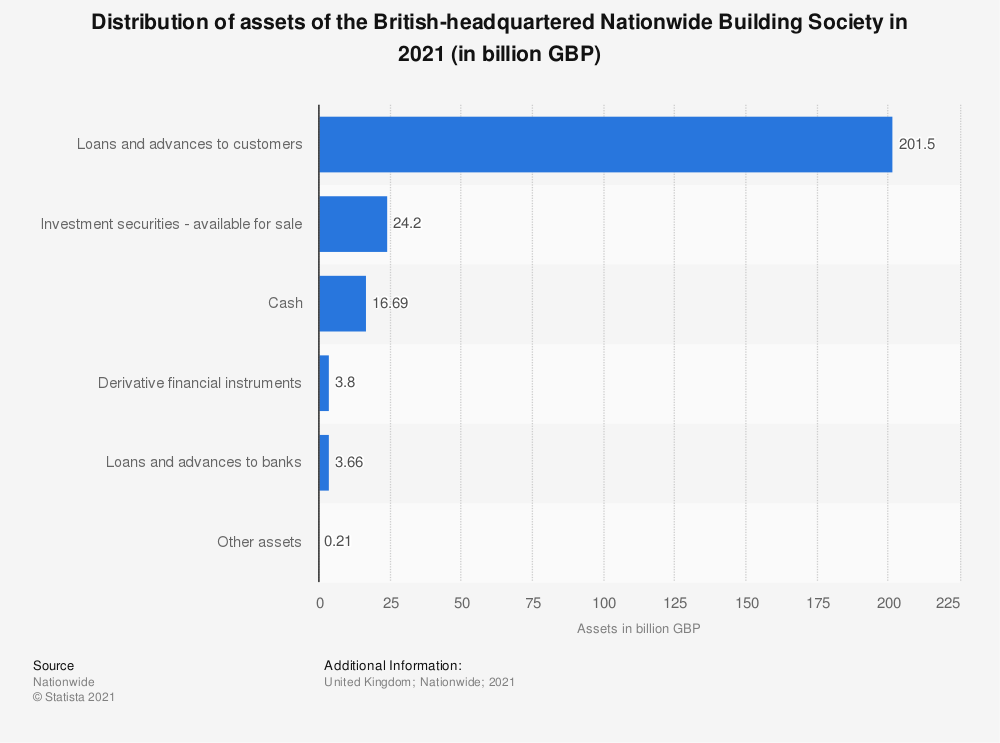 Statistic: Distribution of assets of the British-headquartered Nationwide Building Society in 2019 (in billion GBP) | Statista