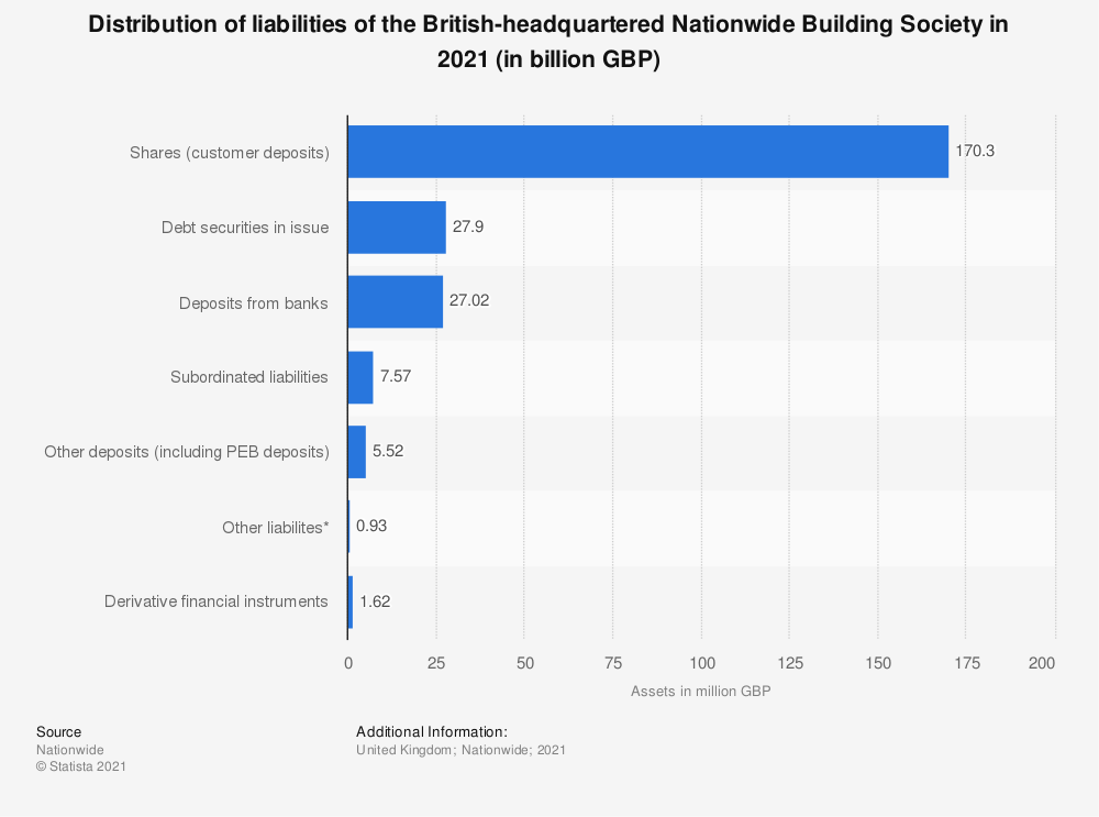 Statistic: Distribution of liabilities of the British-headquartered Nationwide Building Society in 2019 (in billion GBP) | Statista
