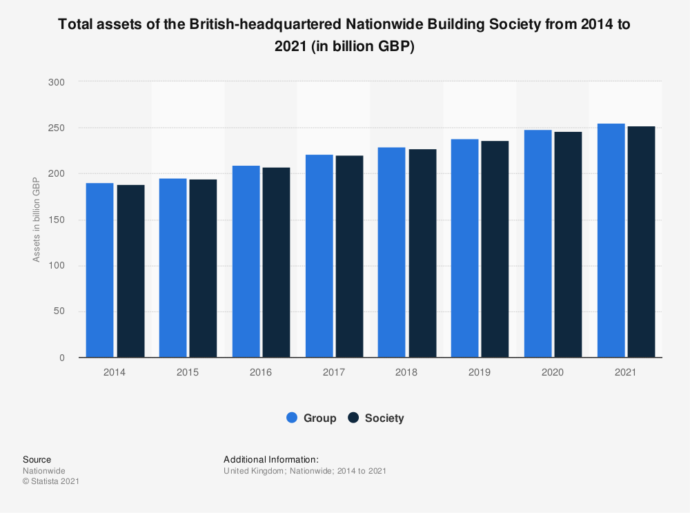 Statistic: Total assets of the British-headquartered Nationwide Building Society from 2014 to 2020 (in billion GBP) | Statista