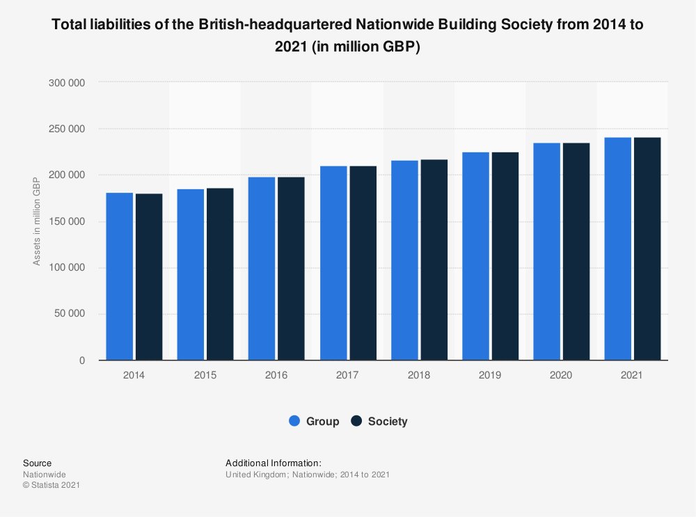Statistic: Total liabilities of the British-headquartered Nationwide Building Society from 2014 to 2019 (in million GBP) | Statista