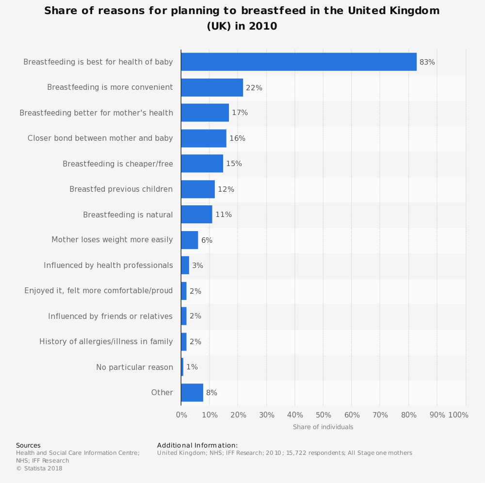 Statistic: Share of reasons for planning to breastfeed in the United Kingdom (UK) in 2010 | Statista