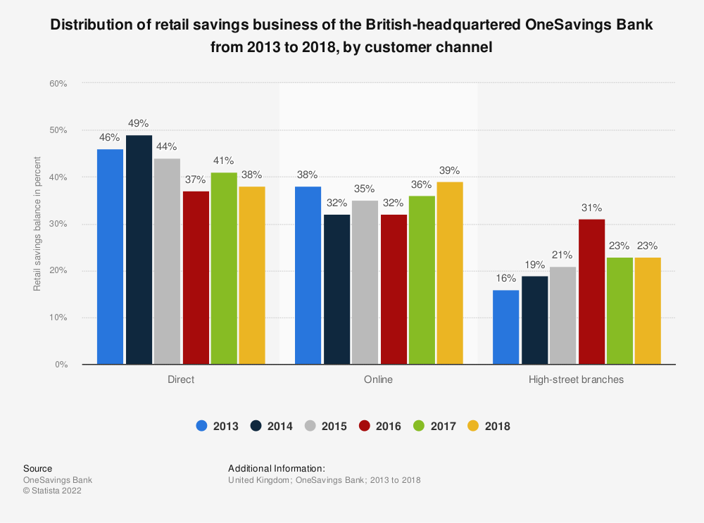 Statistic: Distribution of retail savings business of the British-headquartered OneSavings Bank from 2013 to 2018, by customer channel | Statista