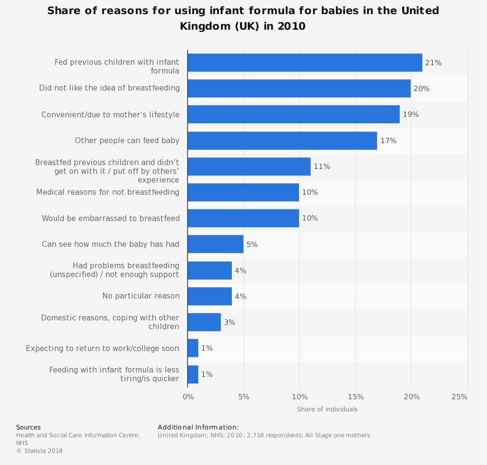 Statistic: Share of reasons for using infant formula for babies in the United Kingdom (UK) in 2010 | Statista