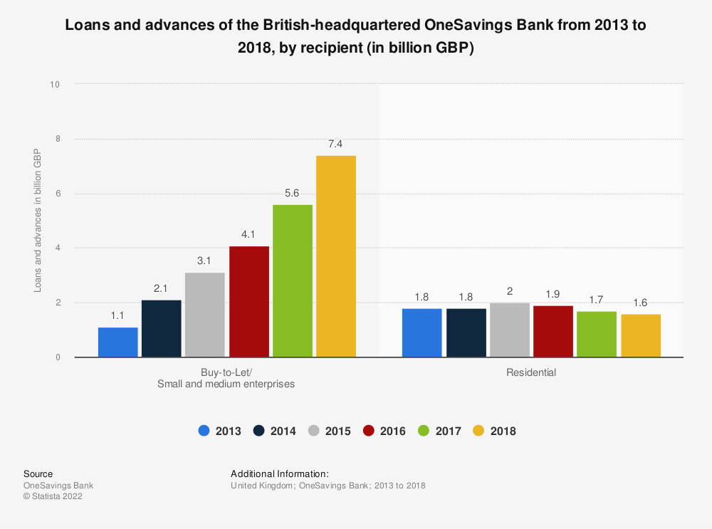 Statistic: Loans and advances of the British-headquartered OneSavings Bank from 2013 to 2018, by recipient (in billion GBP) | Statista