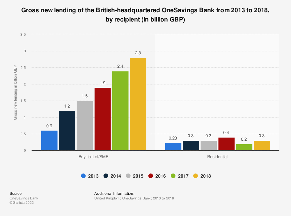 Statistic: Gross new lending of the British-headquartered OneSavings Bank from 2013 to 2018, by recipient (in billion GBP) | Statista